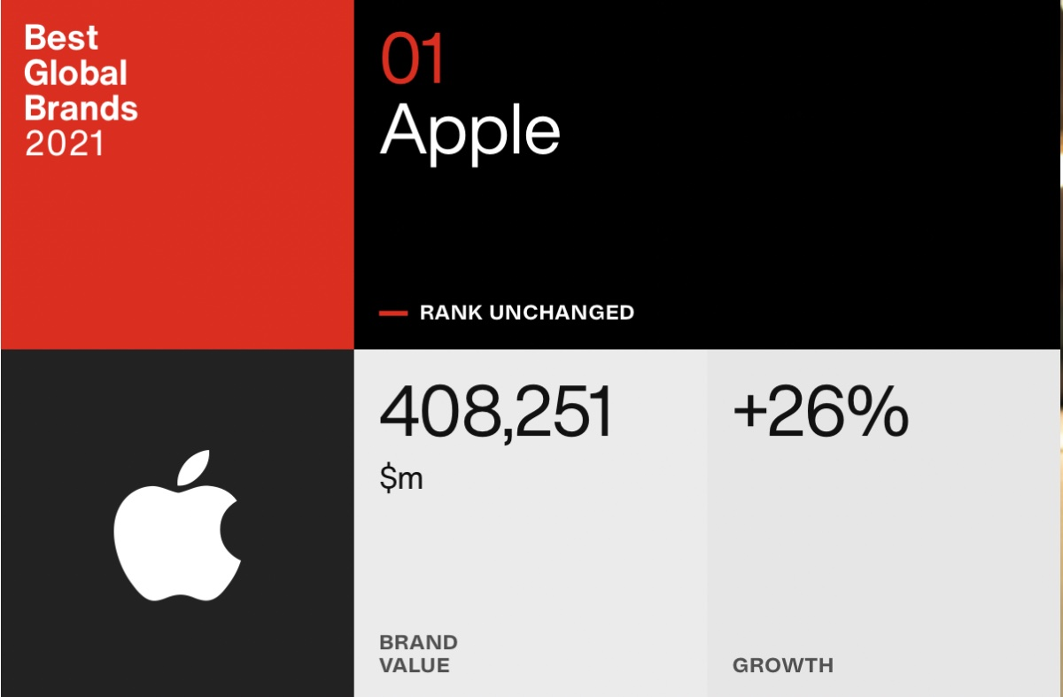 APPLE TOPS INTERBRAND'S 'BEST GLOBAL BRANDS' LIST FOR THE EIGHTH TIME